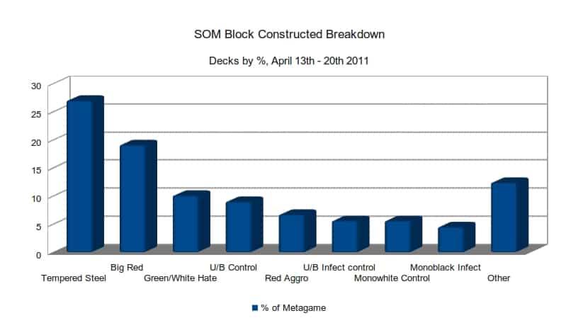 SOM Block Metagame Breakdown